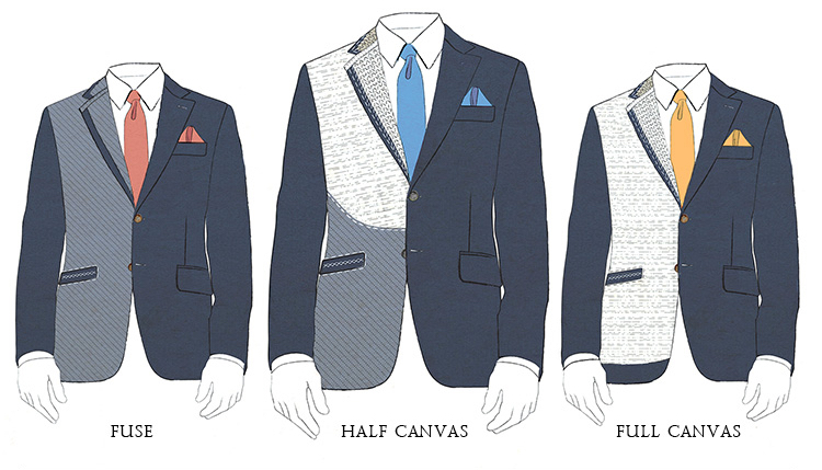 Fused half canvas full canvas suits